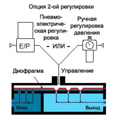 Регулятор HV32