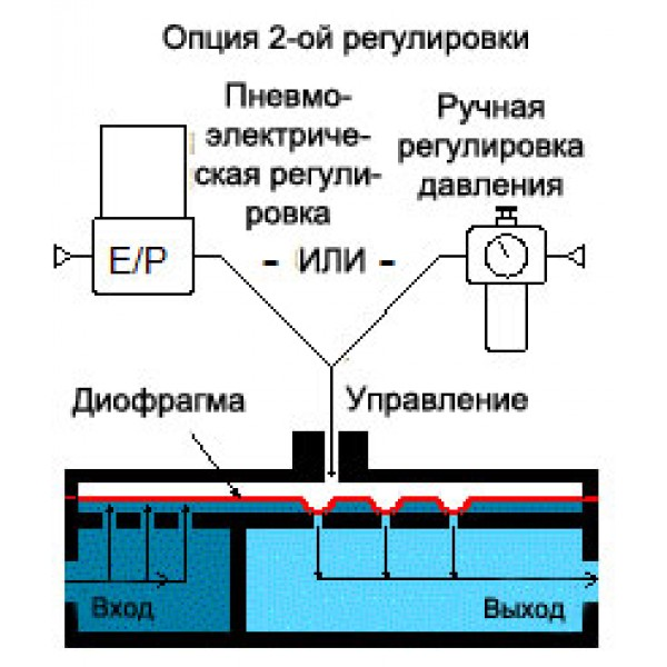 Регулятор HV48